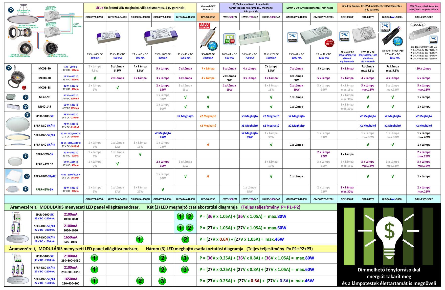 LED + driver táblázat