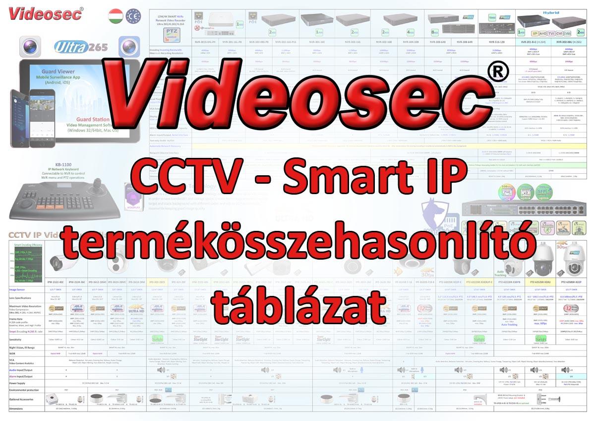 CCTV táblázat